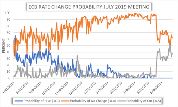 Chart of ECB Rate cut probability July 2019