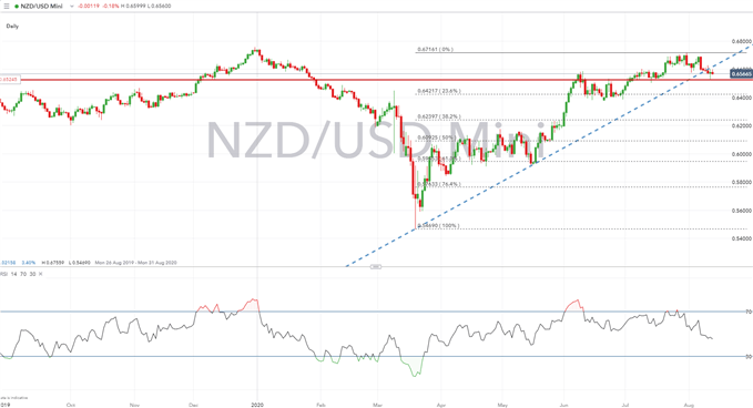 New Zealand Dollar Forecast: NZD/USD, NZD/CAD Pressured by RBNZ Doves