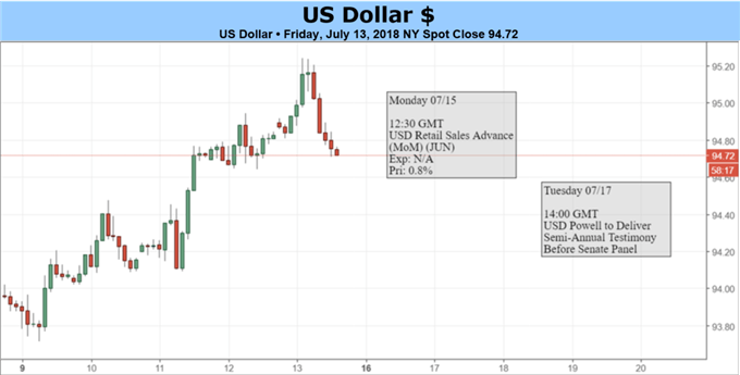 USD: Trade Wars vs Strong Economic Fundamentals - The Battle Continues