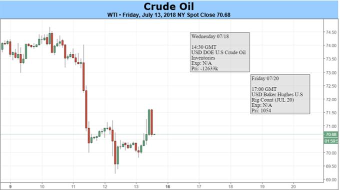 Crude Oil Sidesteps Trade War Fears, Inventory Drawdowns Continue