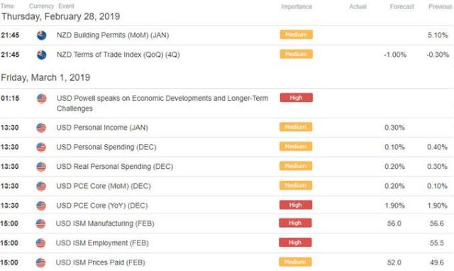 NZD/USD - New Zealand / US Economic Data Releases