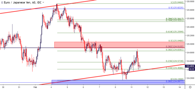 eurjpy eur/jpy hourly price chart