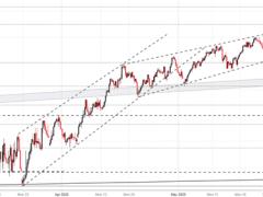 Dow Jones, Nasdaq 100, S&P 500 Forecasts Following June Fed Meeting