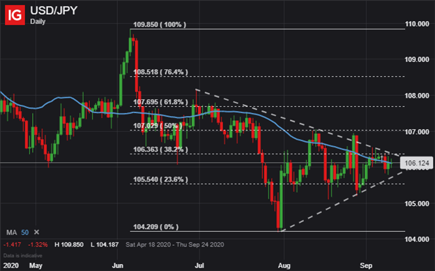 USD JPY Price Chart US Dollar Outlook