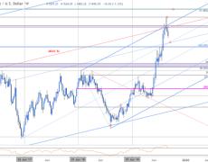 Gold Price Targets: XAU Sell-off Intensifies
