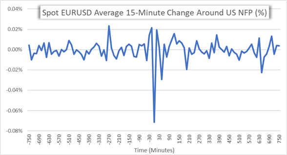 EURUSD volatility chart around US NFP Data