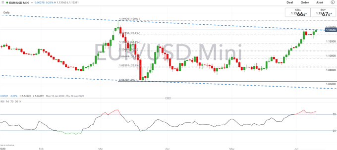 FOMC Meeting in Focus: Risks of EUR/USD Breakout With King Dollar Dethroned