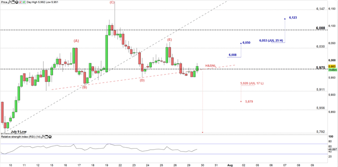 Copper price four hour chart 29-07-19