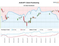 Our data shows traders are now net-short AUD/JPY for the first time since Jan 02, 2020 when AUD/JPY traded near 75.80.