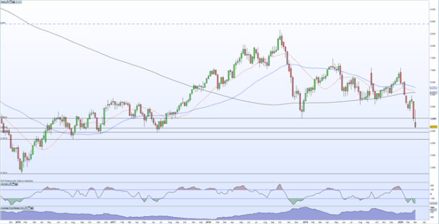 Crude Oil Weekly Chart