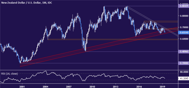 NZD/USD Chart Analysis: NZ Dollar at Decisive Long-Term Juncture