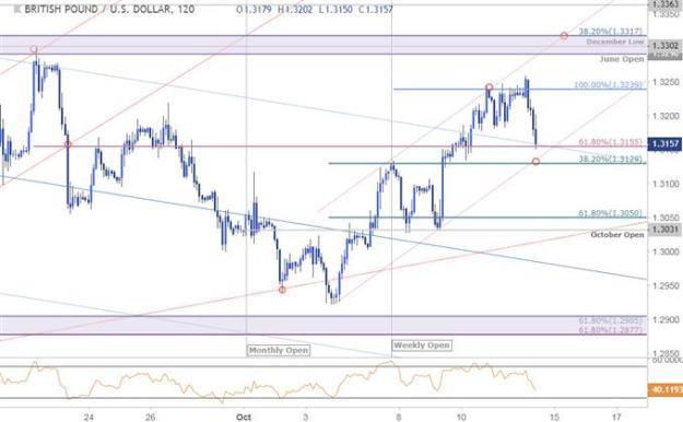 GBP/USD Price Chart - 120min - 10/12/2018