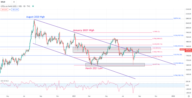 Gold (XAU/USD) Prices Pullback after Breaking above $1,800