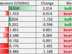 Euro Bulls Spike, US Dollar Out of Favour, Australian Dollar at Risk