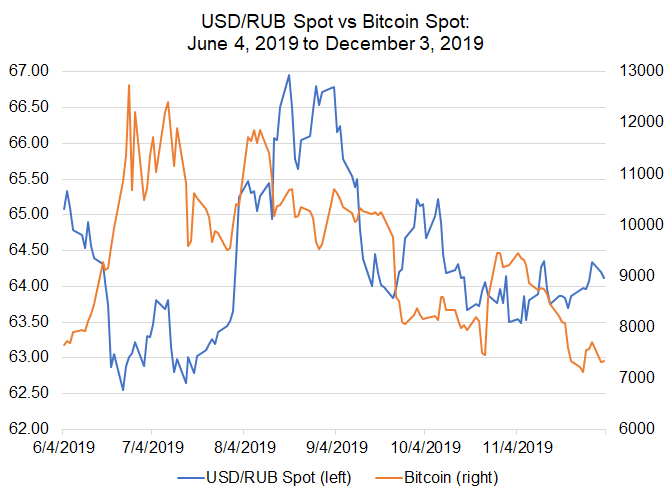 Bitcoin Price Correlations with Emerging Markets FX: USD/CNH, USD/ZAR Jockey for Lead