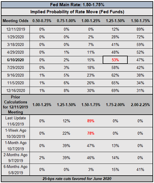 fed rate, interest rate, fed interest rate, fed rate expectations, usd rate expectations, federal reserve rate cut odds, fed rate cut odds, fed rate hike odds