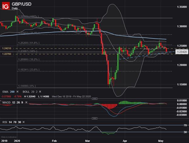 GBP USD Price Chart Technical Analysis