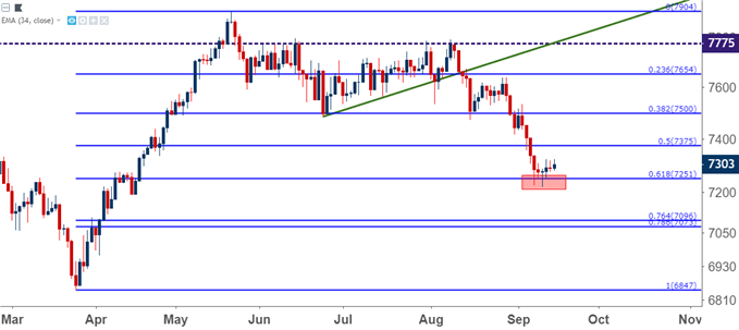 FTSE 100 Daily Price Chart