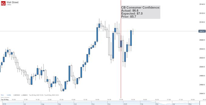 Dow Jones Index 5 min chart