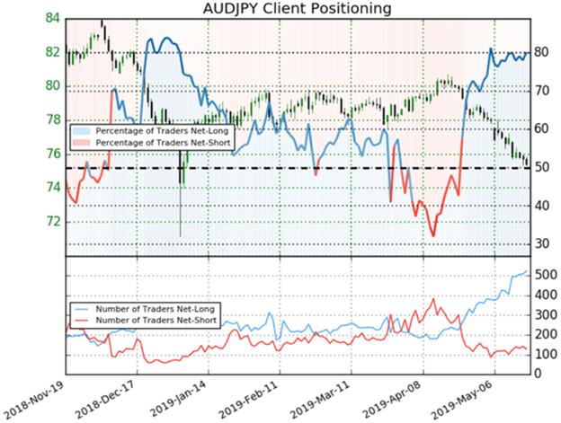 AUDJPY Price Chart