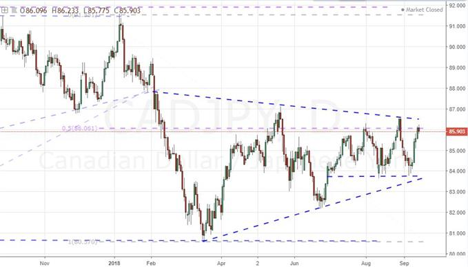 Daily Chart of CAD/JPY
