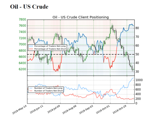 Image of IG client sentiment for crude oil