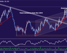 AUD/USD Outlook in the Balance at Pivotal Chart Levels