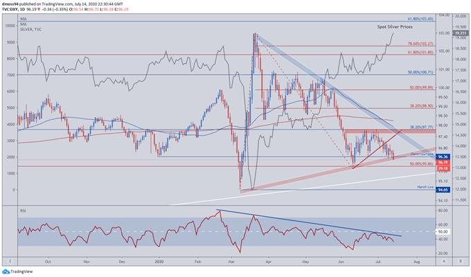 Silver Price Eyes Fresh 2020 Highs on US Dollar Weakness