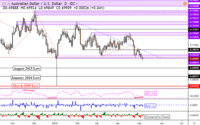 AUD/USD Breakout Attempt Eyes RBA, US-China Trade War for Retest