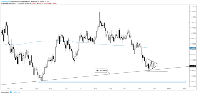 aud/nzd daily chart, sitting on 2015 t-line