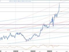 XAU/USD Breakout to Record Highs- What Now?