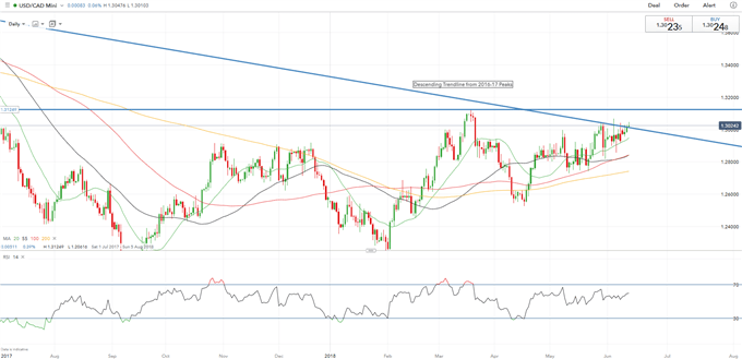 USDCAD Bulls Look to Revisit 2018 Highs on Hawkish Fed