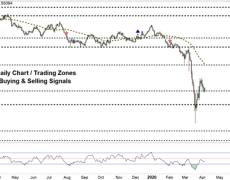 AUD/USD Tests Key Chart Level
