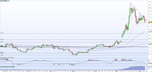 USD/CAD Price Testing Support as Sell-Off Gathers Pace