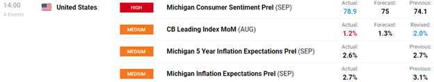 Chart of Consumer Sentiment Report September 2020 University of Michigan