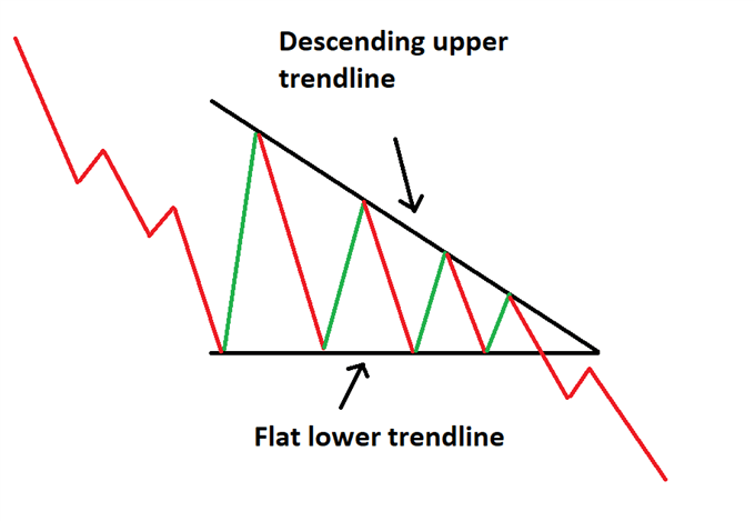 Decending triangle chart pattern
