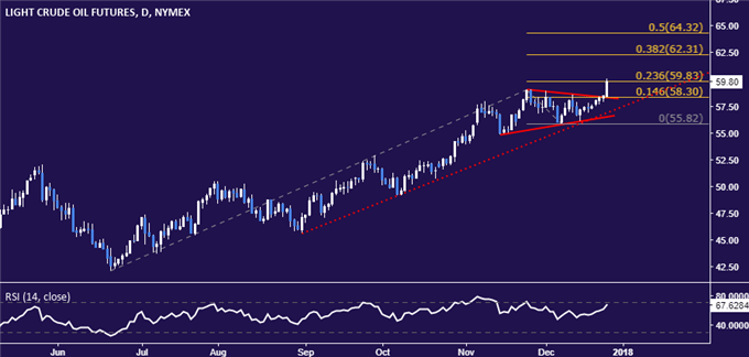 Crude Oil, Gold Prices Soar as US Dollar and Treasury Yields Plunge