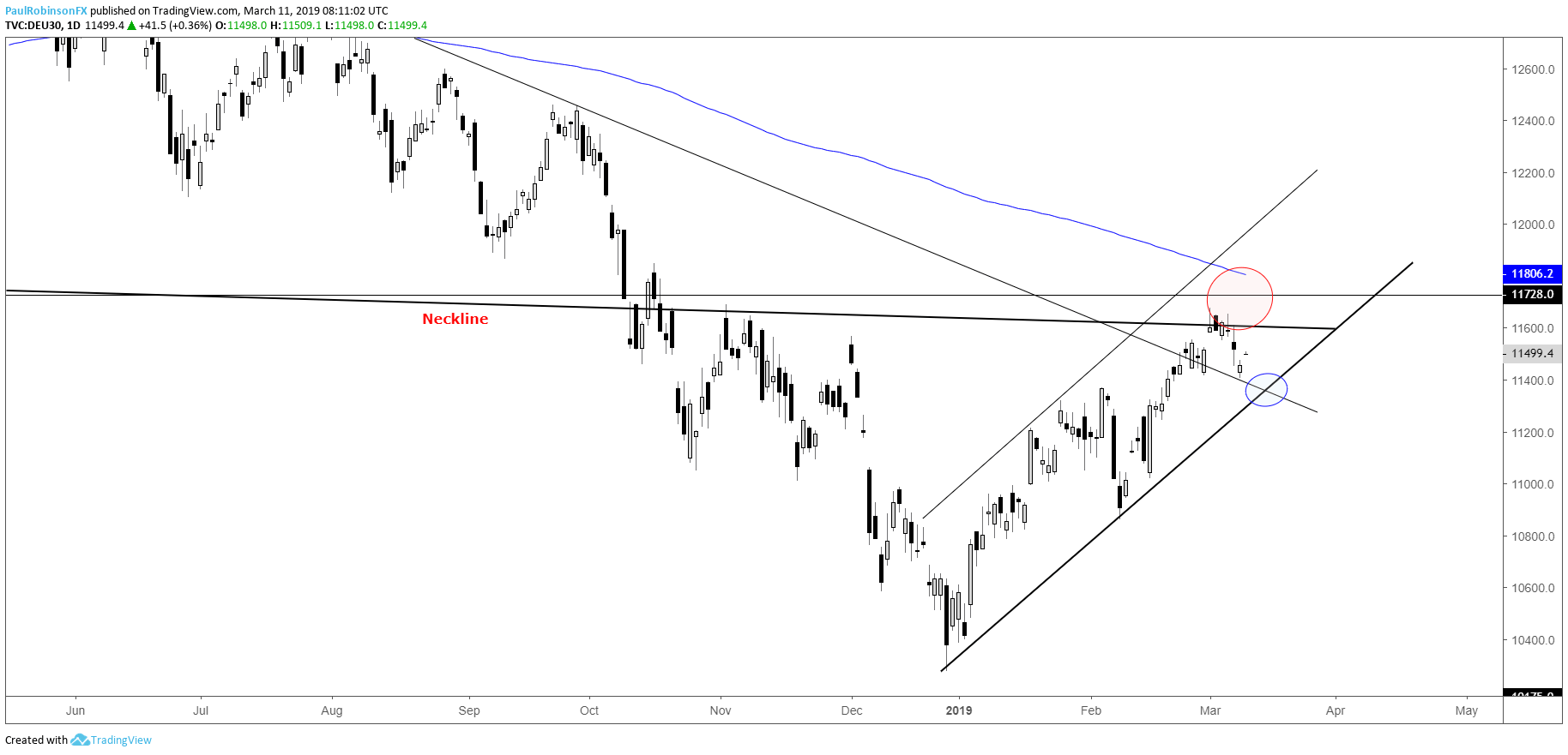 Dax 30 Amp Cac 40 Charts Turn From Resistance Has Channel