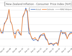 New Zealand Dollar Eyes Inflation & RBNZ