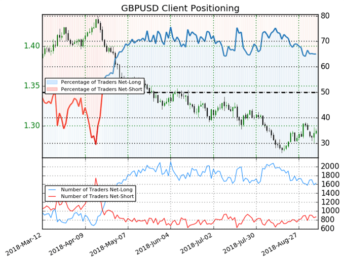 GBP/USD: Retail Traders Remain Long In Face of a 7% Drop in Price