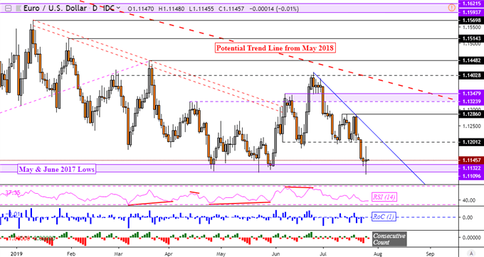 Why the Euro, Dollar Rally After the ECB? Leaving EURUSD at Support