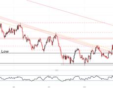 Australian Dollar (AUD) Forecast: AUD/USD, AUD/JPY, AUD/NZD
