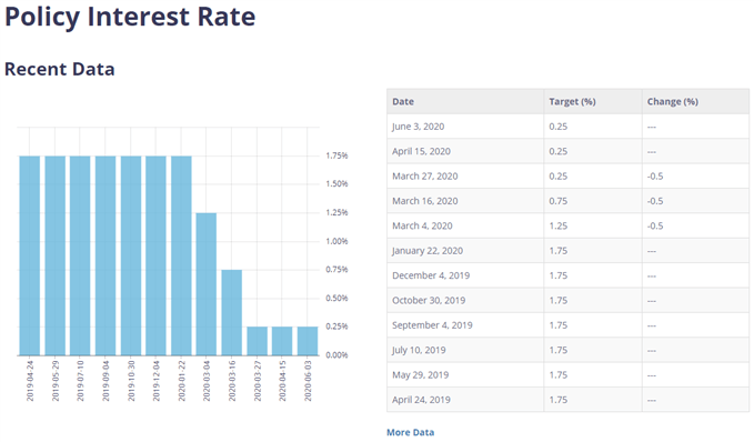 Image of Bank of Canada interest rate decisions