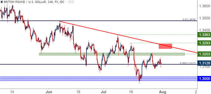 gbp/usd gbpusd 4 hour cost chart