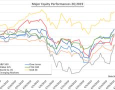 Stock Markets Aim Higher Balancing Trade Wars and Monetary Policy