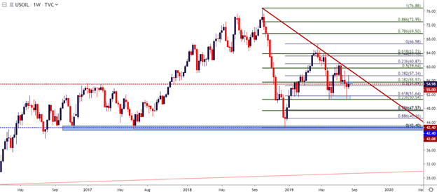 Oil Price Technical Analysis: WTI to 55 - Can Sellers Take Control?