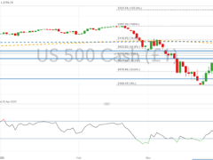S&P 500, DAX 30, FTSE 100 Forecasts: Risk of Topping Out