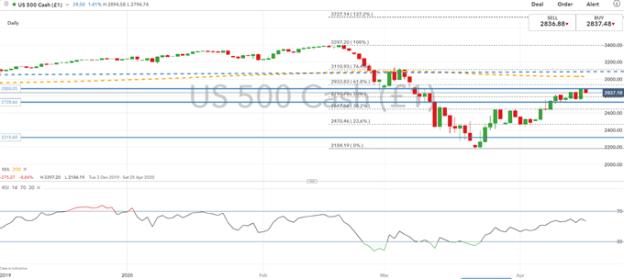 S&P500 Price Chart