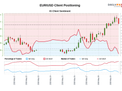 Our data shows traders are now at their least net-long EUR/USD since May 21 when EUR/USD traded near 1.10.