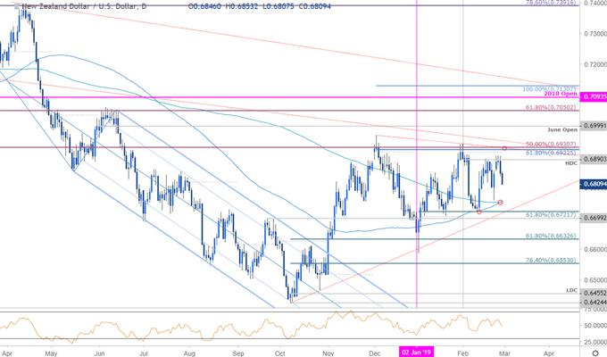 NZD/USD Price Chart - New Zealand Dollar vs US Dollar Daily
